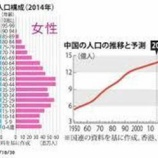 『中国でも人口減少時代が到来?!』の画像