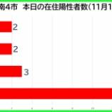 『【新型コロナ】新たな陽性数 11月13日(金)、戸田市2人・蕨市2人・川口市3人・さいたま市14人。埼玉県は61例発表。』の画像