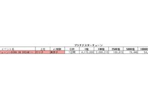 【ミリシタ】2020年8月までのPSTイベントボーダーまとめ