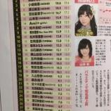 『【乃木坂46】日経エンタ『タレントパワーランキング』TOP30に乃木坂メンバーが6人ランクイン!!!』の画像
