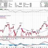 『【GOOGL】アルファベット、モバイル広告大幅増で株価急騰!今後の課題は』の画像