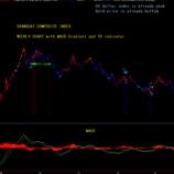 『チャートの推移から株価暴落と金価格暴騰を予測する Collapse of stock prices and bottoming out of gold』の画像