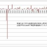 『徳川家広(2010.12)「自分を守る経済学」(筑摩書房)について』の画像