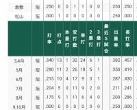 阪神の正捕手梅野、打率が失速する