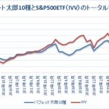 『【53カ月】バフェット太郎10種トータルリターン、S&P500ETFを15.7%ポイント下回る』の画像