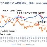 『【ダウと米10年債の歴史】米10年債利回りがレジスタンスに接触するとダウは暴落する法則』の画像