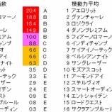 『第69回(2019)安田記念 予想【枠番確定後見解】』の画像