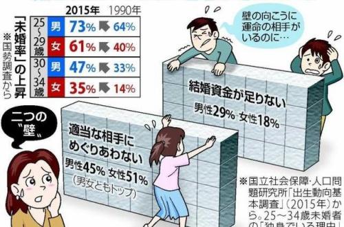 【悲報】日本さん、少子化に歯止めがかからずマジで終わりそうのサムネイル画像