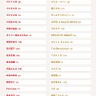 第65回NHK紅白歌合戦、出場歌手発表キターーーー!!!!! アイドルファンマスター