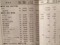 【悲報】白石麻衣のRAYが全然売れていない事が発覚...