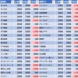 『10/18 エスパス高田馬場本店 金パト』の画像