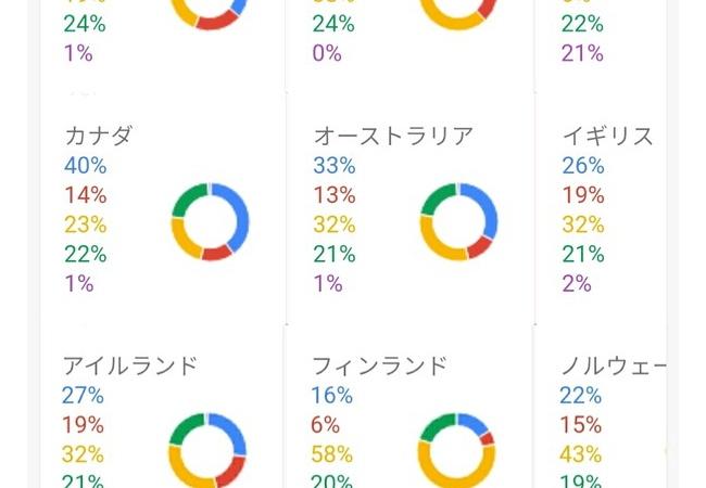 【画像】世界各国で流行ってるFPSゲームがこちらwwww