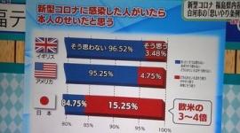 【新型コロナ】番組内グラフで悪質な印象操作…福島テレビ「体制の不備でした」と謝罪