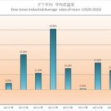 『季節性・アノマリーのチャートからみると、金相場・金価格は暴騰する!』の画像