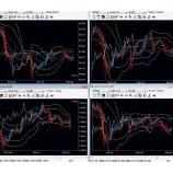 『指標悪化、米株価下落でドル円軟調となりました。(NYのまとめ)』の画像