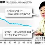 『NHK経営委員・長谷川氏の「女は家で育児が合理的」コラムから見える、少子化問題解決のポイント』の画像