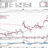 『【IBM】約6年ぶりの増収も株価急落!復活への出口はまだ先か』の画像