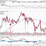 『【悲報】ギリアドサイエンシズの株価が悲惨すぎて草』の画像