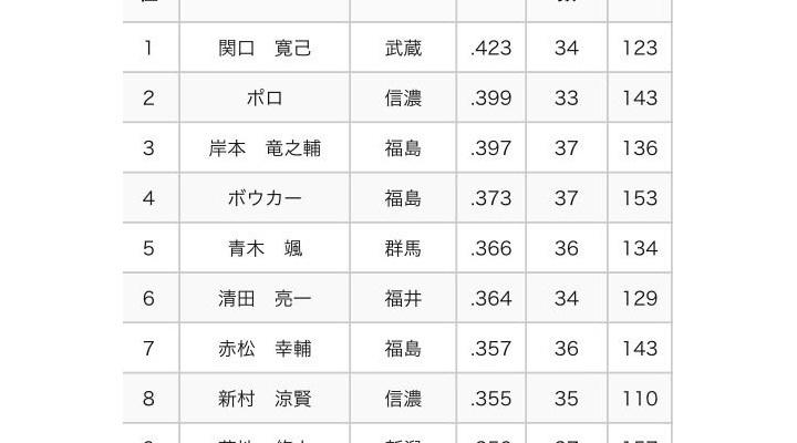 【 悲報 】村田修一さん