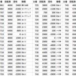 『2/1 第一プラザ坂戸1000 天草ヤスヲ』の画像