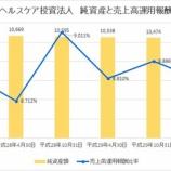 『日本ヘルスケア投資法人の第8期(2018年4月期)決算・一口当たり分配金は3,303円』の画像