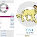 『ペルガッサの運用と対策【猫の手催眠使い⑦】』の画像