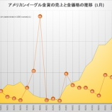 『 イーグル金貨の売上高が16年ぶりの記録更新!金貨への需要が急増!』の画像