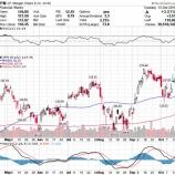 『米国株、好調な四半期決算を追い風に史上最高値突破なるか』の画像