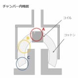 『【RBA】コットンワークで見るビルド難易度』の画像