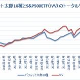 『【50カ月】バフェット太郎10種、S&P500ETFを13.0%ポイント下回る』の画像