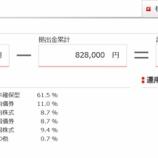 『2020年4月(36カ月目)の東京海上日動のiDeCoの評価額は800,840円でした。』の画像