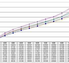 順位ごとの過去イベントボーダー比較