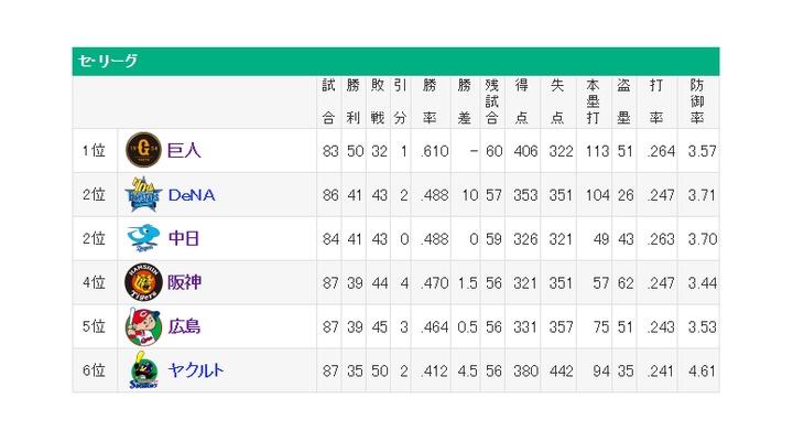 セリーグ順位 → 首位巨人!!2位中日!