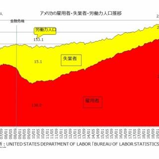 「データで経済を見る」