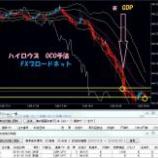 『ポンド円のハイロウズOCO手法(英GDP)』の画像