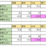 Inaのシステムトレードと2021年中学受験記