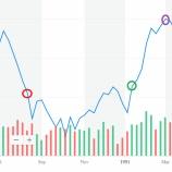 『中東での紛争・戦争による株価の移行』の画像