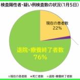 『【新型コロナ】1月5日(火)、埼玉県の現在の患者数は昨日より「232人増加」の計3467人に。127人の方が退院・療養終了されました(新たな陽性者は過去最多365人)。』の画像
