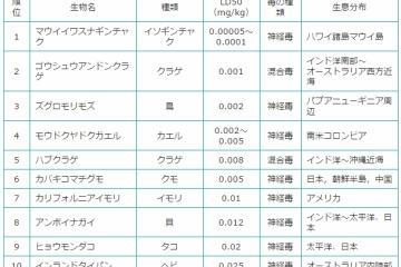 世界の猛毒生物 毒の強さランキングトップ10