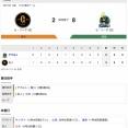 【巨人試合結果…】<巨人 2-8 ヤクルト> 巨人敗れる… 坂本のタイムリーで先制するも倒壊!