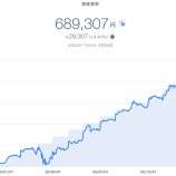 『【資産運用】2021年1月1週目!THEO+docomoの資産運用状況は689,307円でした。』の画像