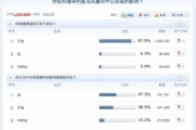 「今後、日本製品買う?」中国153万人へのアンケート結果発表!
