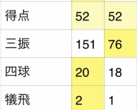 佐藤と牧の成績を比較した結果wwww
