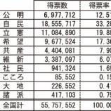 『【BBC】日本政府、沖縄県民投票の結果受け入れない方向 辺野古埋め立て    』の画像