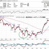 『海外大型買収で為替はドル高円安方向か』の画像