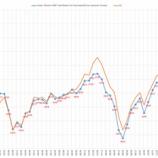 『バフェット指数及びISM製造業景気指数の推移』の画像