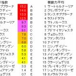 『第79回(2019)皐月賞 予想【ラップ解析(登録段階)】』の画像