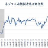 『【米ダラス連銀製造業活動指数】雇用、設備投資が大幅に低下 景気後退に備えて保有すべき資産とは』の画像