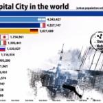 【動画】世界の首都圏人口ランキング(1900-2050)を「動くグラフ」にしてみた!