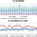 『観光庁-宿泊旅行統計調査(2019年7月)』の画像